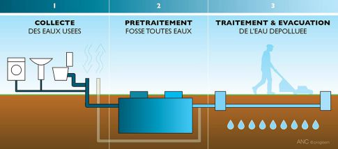 Évacuations des eaux ménagères et des eaux vannes