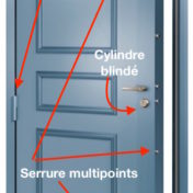 Les différents types de blindage de porte