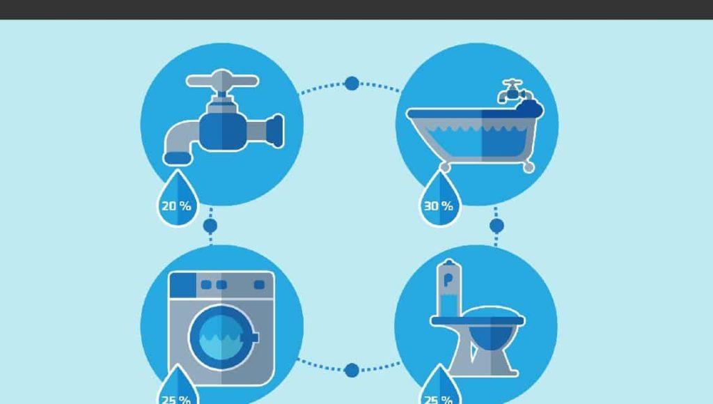 Réduire sa consommation d'eau efficacement